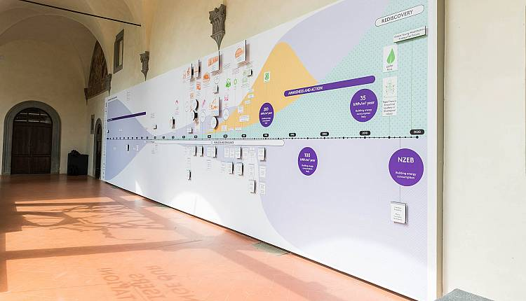 Evento The Wall, Sustainable Thinking Evolution Museo Novecento